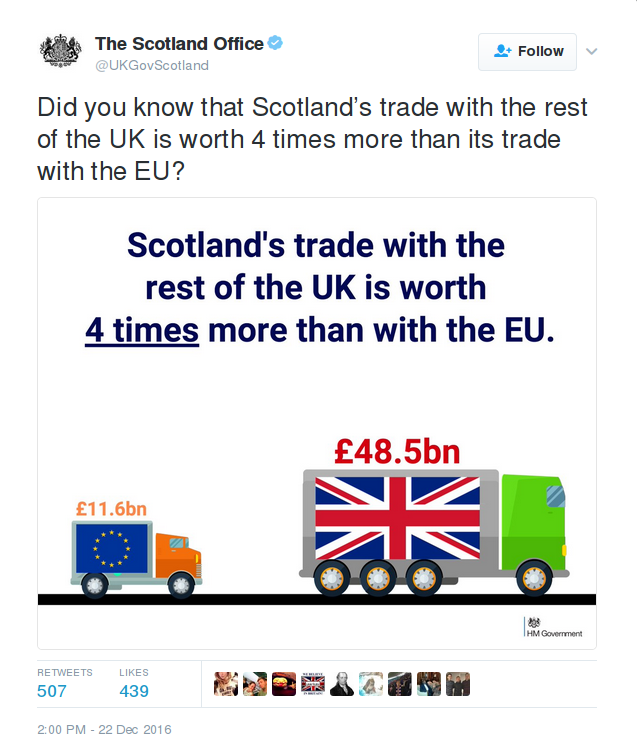 Scotland Office - Scotland exports to rUK